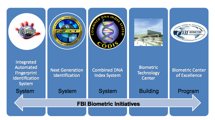 FBI Biometric Data